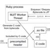 Ruby 2.6にJITコンパイラをマージしました