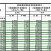 月収20万円の会社員が払う、社会保険と税金はいくらか。