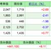 第9回 週間株成績報告