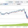 eMAXIS Slim 米国株式(S&P500)の純資産額が1100億円と驚異的な増加。