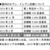 セブンイレブンは何店舗あるのか?→ついに日本国内で2万店舗を突破!