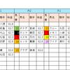 【データ分析】2018/10/20-新潟-12R-鳥屋野特別芝1200