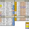 2012年総括 Part1 フライトデータ