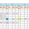 【データ分析】2018/10/08-東京-9R-山中湖特別芝1800