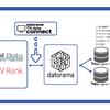 Datoramaがエム・データ提供の「TVメタデータ」との連携を発表〜「TV Data Connect」でTV放送実績データ(TVメタデータ)の ダッシュボード化が可能に〜