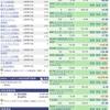 【1月21日】米国株運用実績