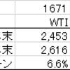 2016年の原油ETF比較