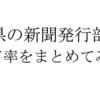 福井県の新聞発行部数とシェア率を新聞社ごとにまとめてみた。