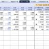 株式の含み損、↘ 200万円の衝撃…、意識遠のく…。