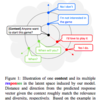Jointly Optimizing Diversity and Relevance in Neural Response Generation (NAACL2019) 読んだ
