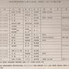 昭和の航空自衛隊の思い出(396)    昭和62年展開初期の硫黄島及び硫黄島基地隊(3)