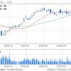 (株)ニトリホールディングス (9843) 企業情報 目標株価