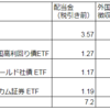 2019年3月の配当金【海外高配当株式・ETF】