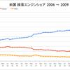 Google 63.7%、0.4ポイント上昇 米国検索シェア 2009年3月 - comScore調査