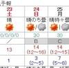 続・クリスマスの天気