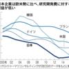日本企業は出口戦略無き研究開発(R&D)なのか!?