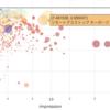 【R】検索クエリからのサイトアクセスをバブルチャートで可視化して分析してみる