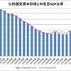 日本の公的固定資本形成(1994~2015年度)