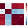 Python: 相関行列を計算してヒートマップを描いてみる