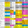 【オールカマー(G2)偏差値確定2021】1位はレイパパレ