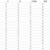 FC東京の2017年の対戦成績を過去10年間の対戦記録だけで予想する