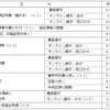 不動産の所有者情報「常に無料公開を」?!