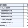 コスパがいい年収は600万円