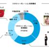 ツカモトコーポレーション(8025)企業分析①