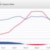 民主•共和全国大会後のクリントン•トランプへの支持率