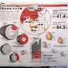 日経新聞のインフォグラフィックス「世界の半分 アジア車」をアップします。