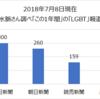 『新潮45』2018年8月号杉田水脈「『LGBT』支援の度が過ぎる」精読(01)
