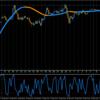 """【3月16日】FOMC待ちのせいか""""さっぱりな""""状態なゴールド"""