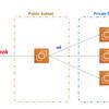 """EC2 Instance Connect API で ssh ログインできるインタラクティブ cli tool """"omssh"""" を作ってみました。"""