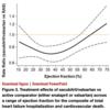 エンレストのEF毎にどの程度効果が違うか