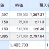日本株は4%以上の上昇。米国株は買い増ししました。