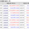株じろう 2019年1月17日(木)の資産残高 年初来+65%超えか!