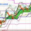 ドル円、Wトップへの反発狙い