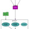 pythonの依存関係解析ツール、pydepsを使う