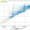 第31回大田原マラソン(DNF)