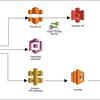 Serverless Frameworkを使ってAWSにSPAを構築する