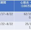 新型コロナワクチンと心筋炎について 【第2報】