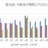 【資産運用】2021年8月の配当金・分配金収入