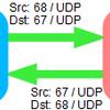 DHCP Relay利用時のDHCPサーバの振る舞い