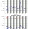 関東エリアの5日間波予測06/25/2020, 09:31