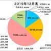 12月の収支報告 ~最後の最後にNYダウ爆上げで評価益が最高値を記録!!