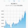ビットコインキャッシュが急上昇!イーサリアムの出来高の2倍保つ