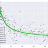 pythonで線形+多項式フィッティング