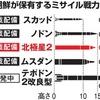 金正恩は、米中書脳会談(4月6〜7日)から100日後の7月15日までに核実験とICBM発射を完了する気だ!