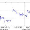 7月24日~の日経平均を見ながら、投資をつぶつぶ。