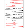 TcpAckFrequencyってなんぞ?